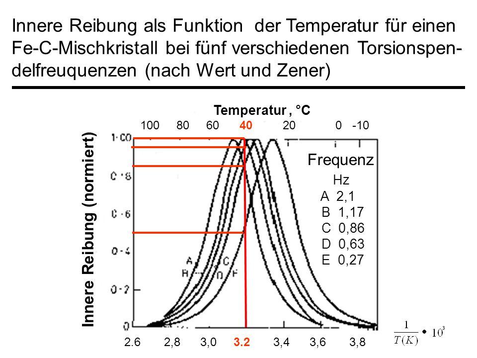 Innere Reibung als Funktion der Temperatur für einen