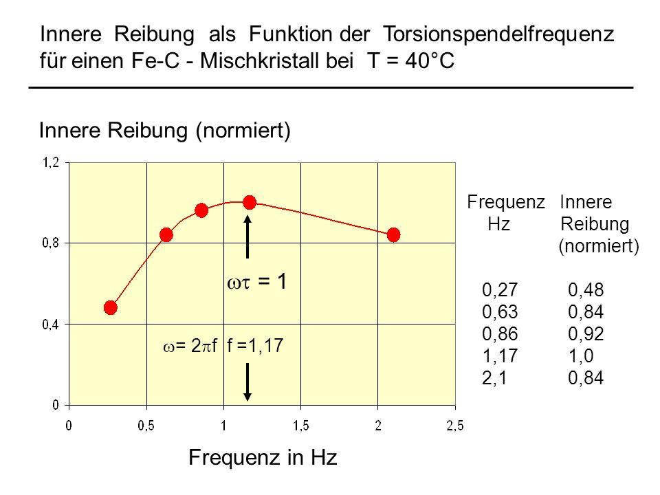 Innere Reibung als Funktion der Torsionspendelfrequenz