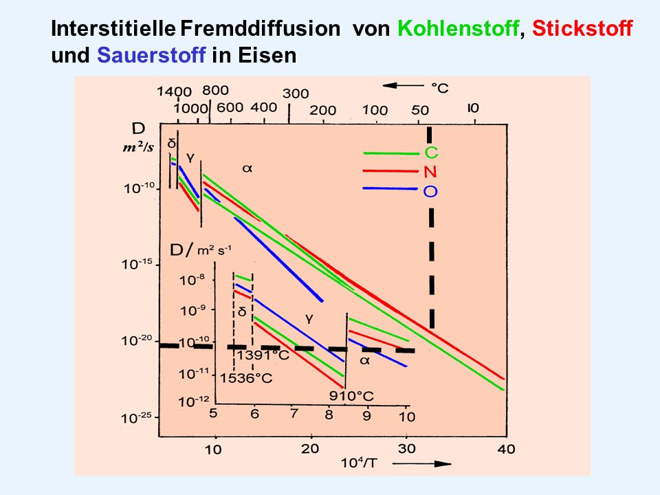 Interstitielle Fremddiffusion von Kohlenstoff, Stickstoff und Sauerstoff in Eisen
