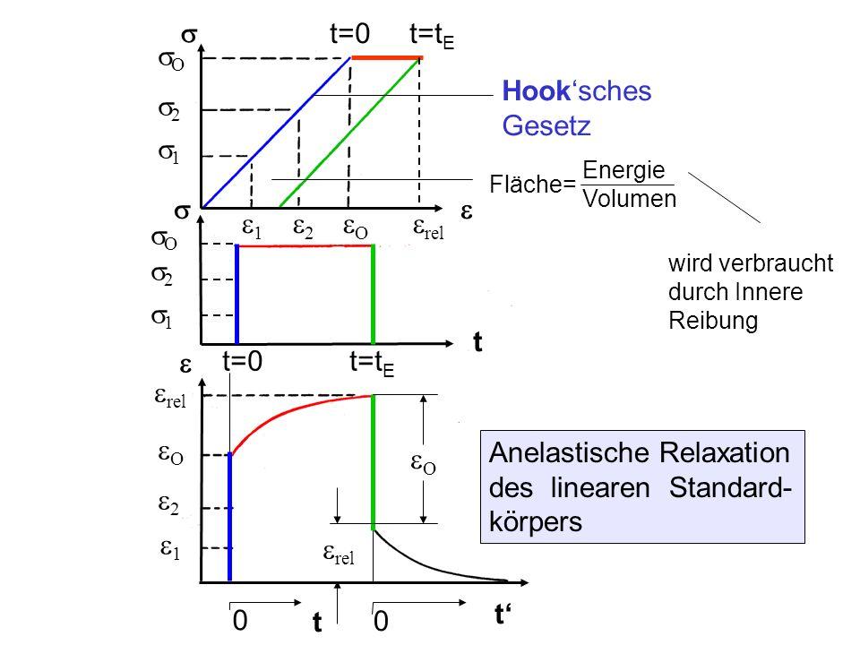 Anelastische Relaxation des linearen Standard- körpers 2