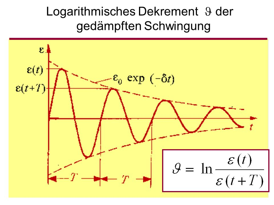 Logarithmisches Dekrement  der