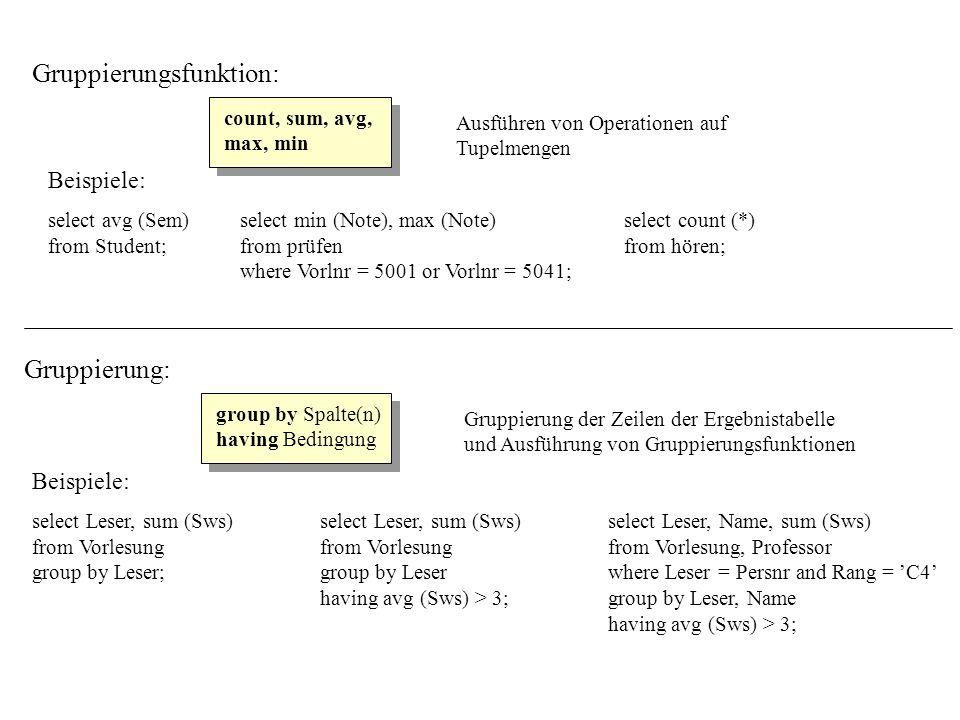 Gruppierungsfunktion: