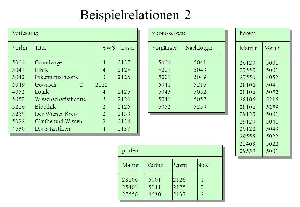 Beispielrelationen 2 Vorlesung: Vorlnr Titel SWS Leser