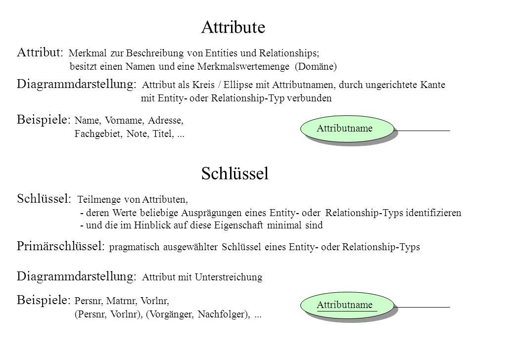 Attribute Attribut: Merkmal zur Beschreibung von Entities und Relationships; besitzt einen Namen und eine Merkmalswertemenge (Domäne)
