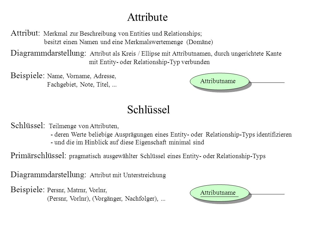 AttributeAttribut: Merkmal zur Beschreibung von Entities und Relationships; besitzt einen Namen und eine Merkmalswertemenge (Domäne)