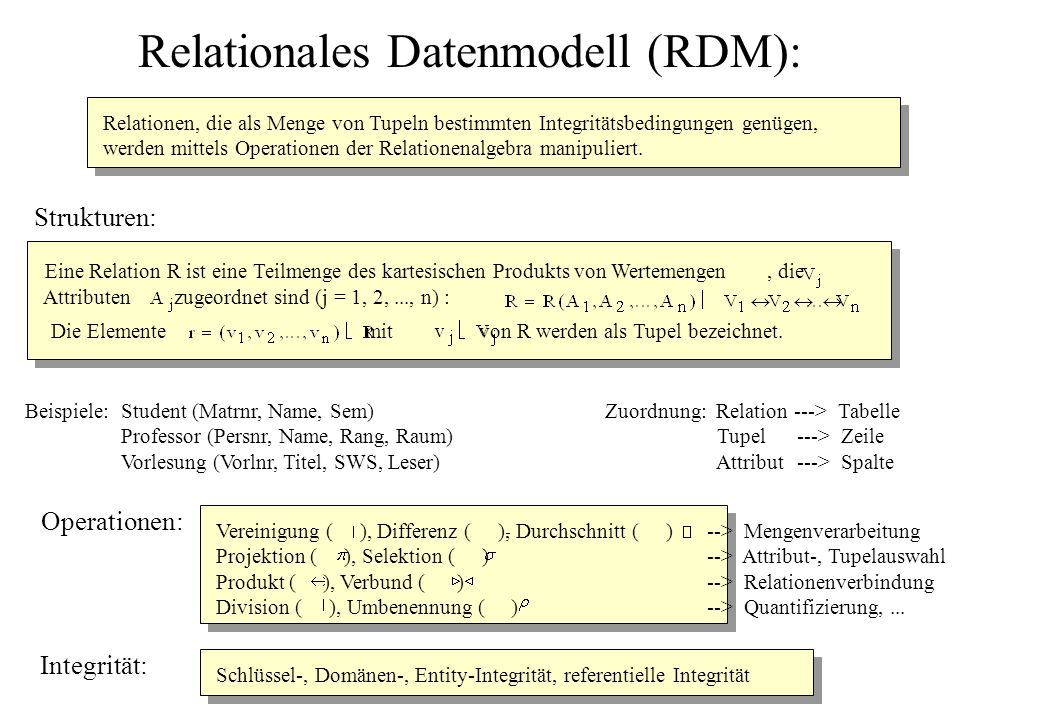 Relationales Datenmodell (RDM):