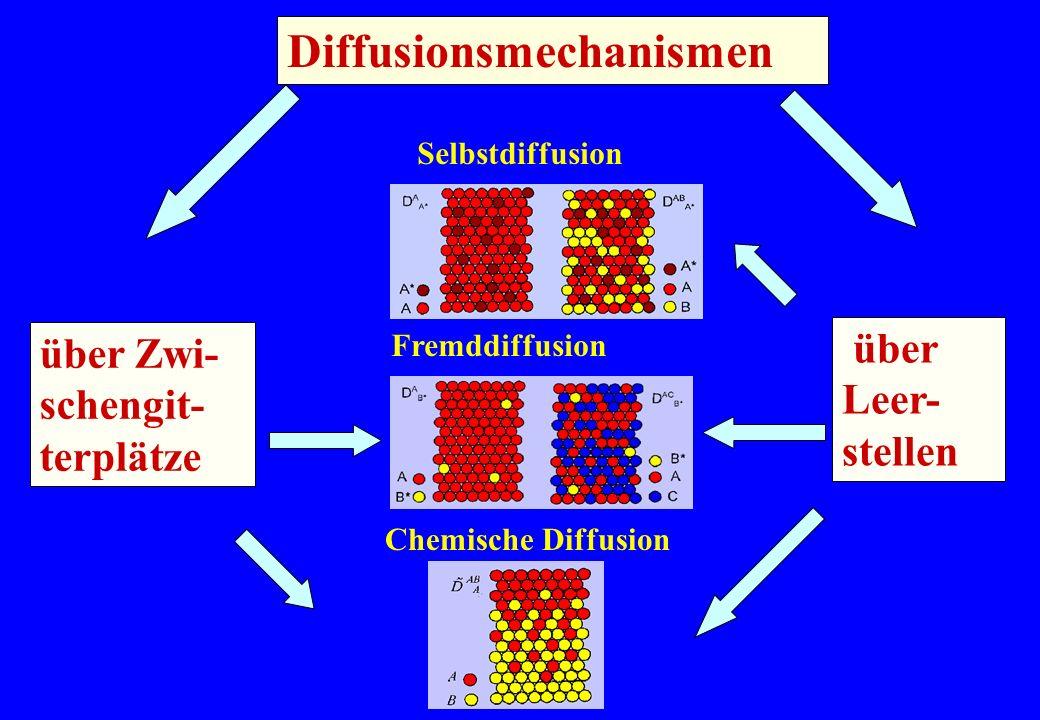 Diffusionsmechanismen