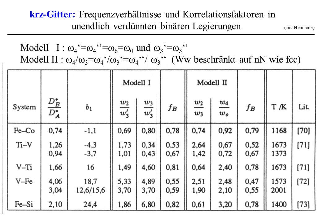 krz-Gitter: Frequenzverhältnisse und Korrelationsfaktoren in