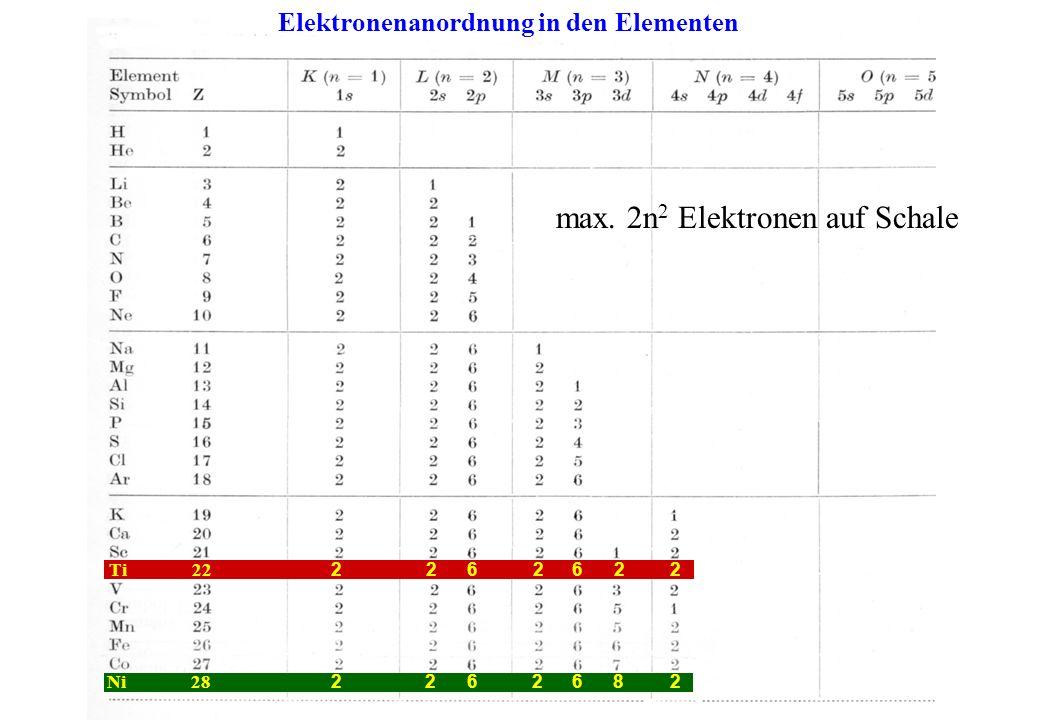 max. 2n2 Elektronen auf Schale