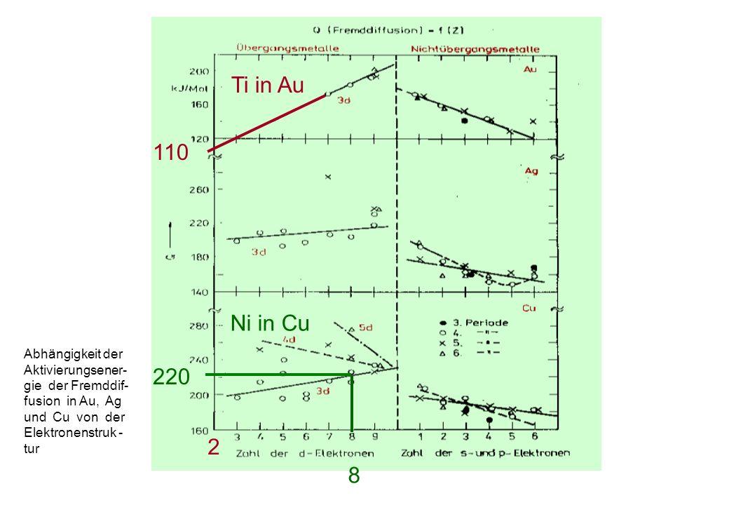 Ti in Au 110 Ni in Cu 220 2 8 Abhängigkeit der Aktivierungsener-