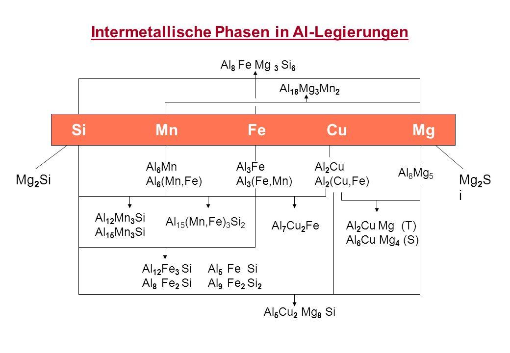 Intermetallische Phasen in Al-Legierungen