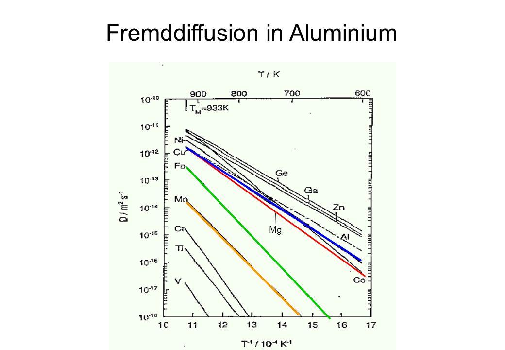 Fremddiffusion in Aluminium