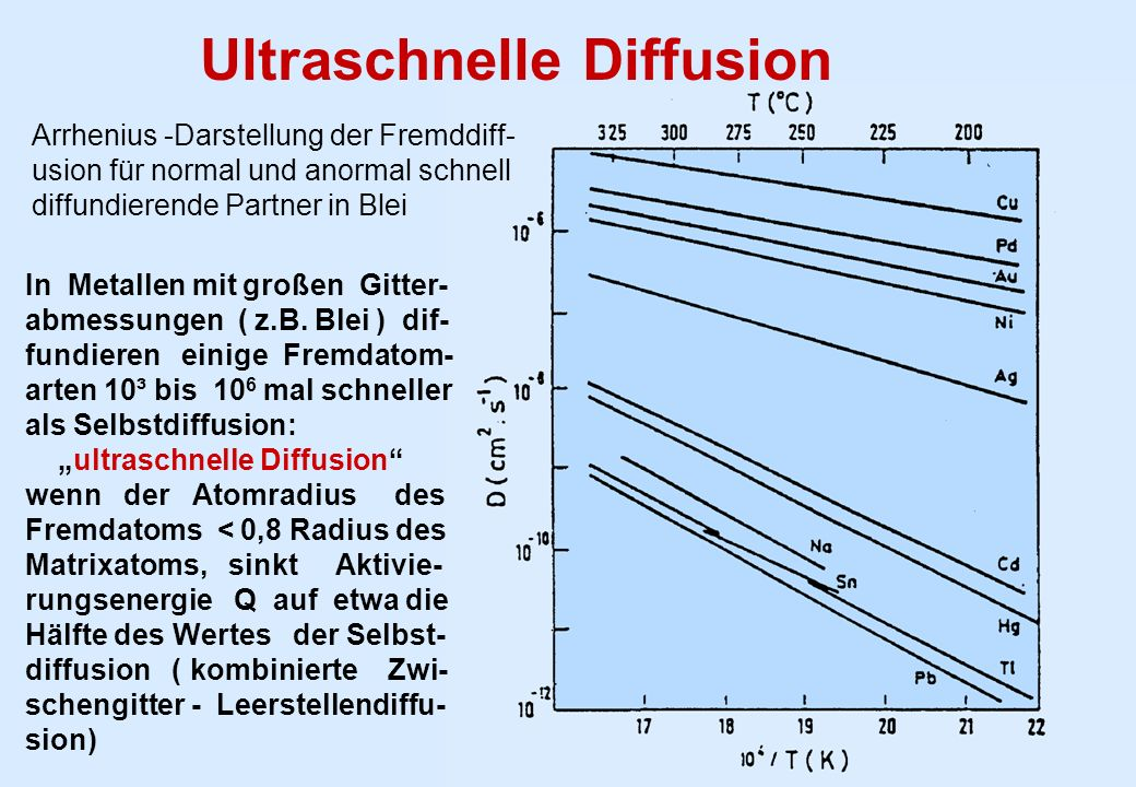 Ultraschnelle Diffusion