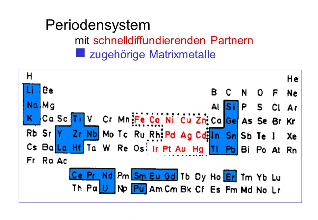 Periodensystem mit schnelldiffundierenden Partnern