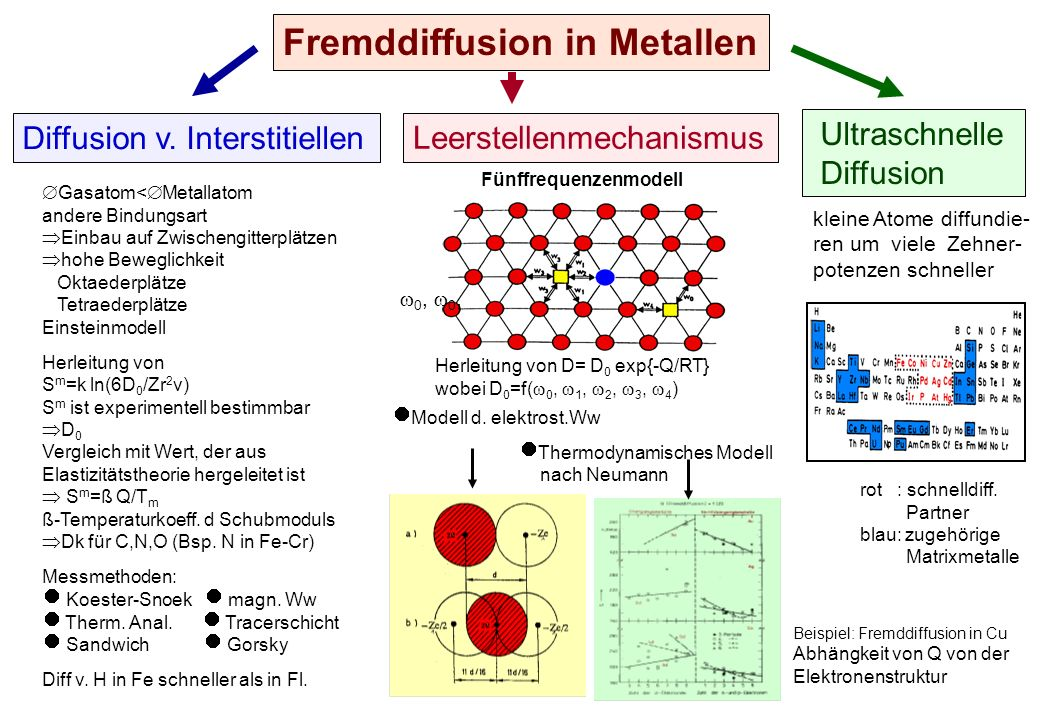 Fremddiffusion in Metallen