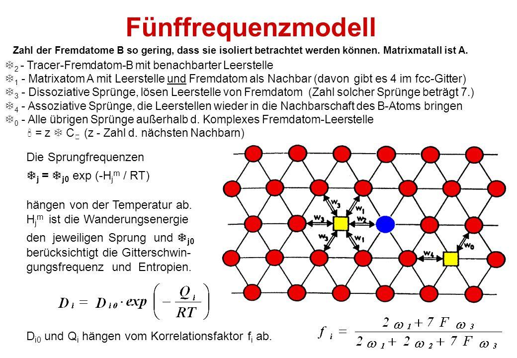 Fünffrequenzmodell Die Sprungfrequenzen j = j0 exp (-Hjm / RT)