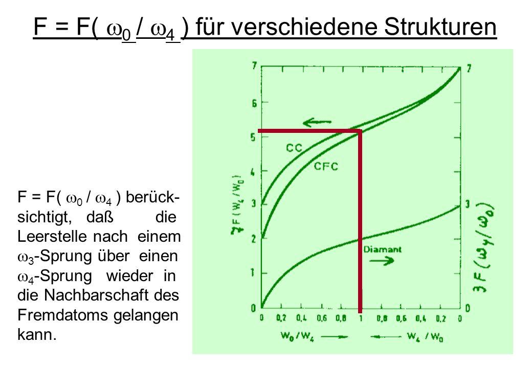 F = F( 0 / 4 ) für verschiedene Strukturen