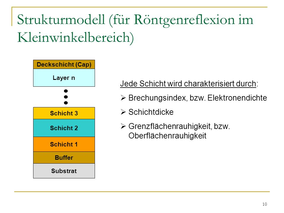 Strukturmodell (für Röntgenreflexion im Kleinwinkelbereich)
