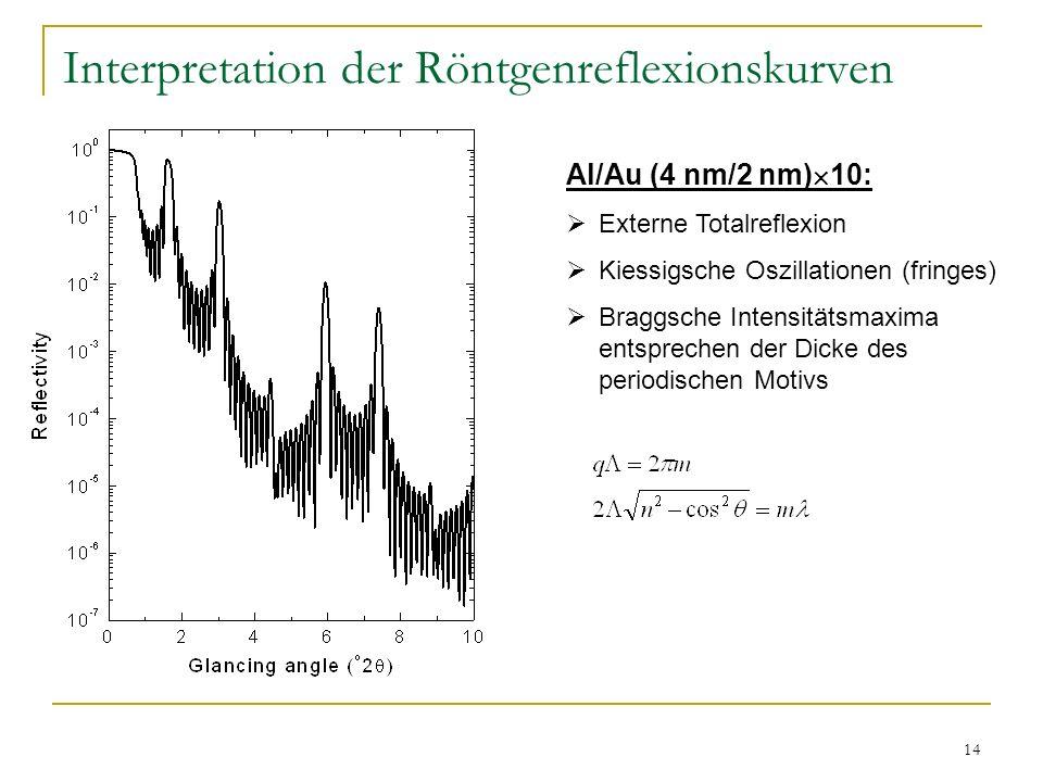 Interpretation der Röntgenreflexionskurven