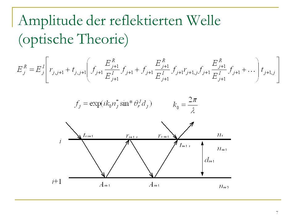 Amplitude der reflektierten Welle (optische Theorie)