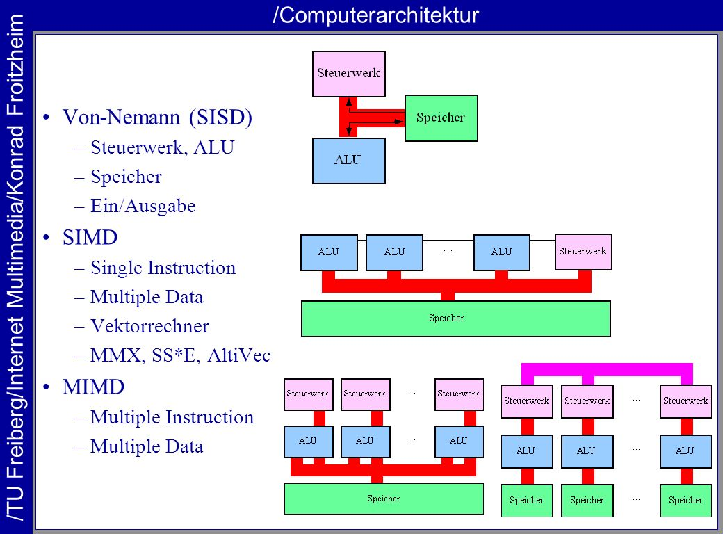 /Computerarchitektur