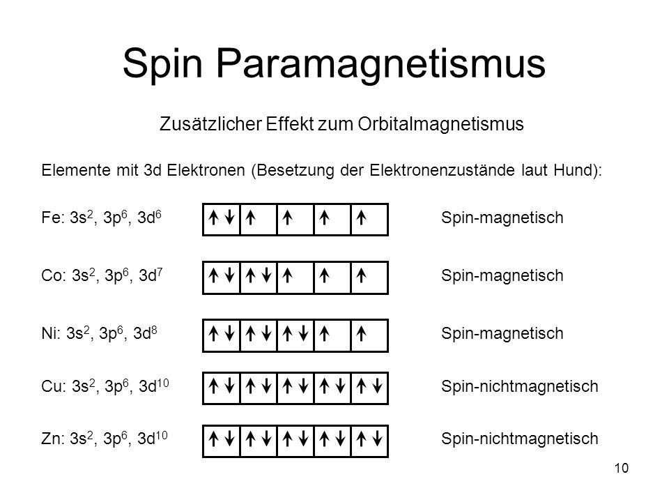 Zusätzlicher Effekt zum Orbitalmagnetismus