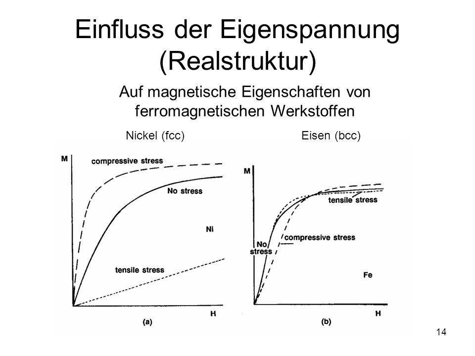 Einfluss der Eigenspannung (Realstruktur)