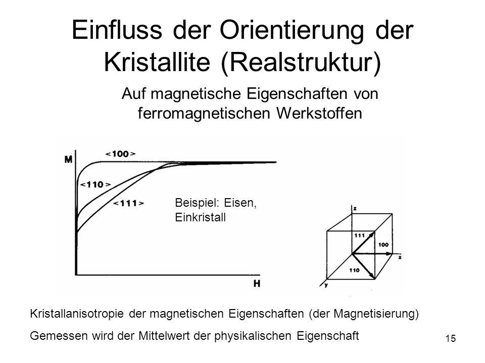 Einfluss der Orientierung der Kristallite (Realstruktur)
