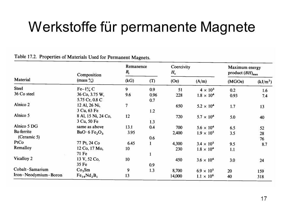 Werkstoffe für permanente Magnete