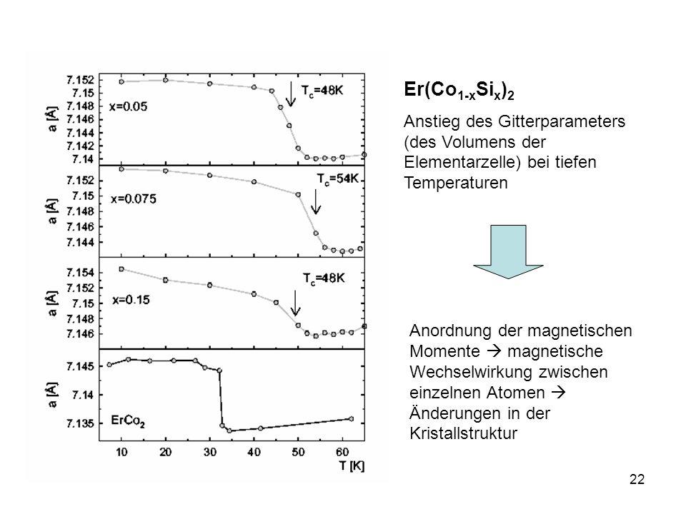 Er(Co1-xSix)2 Anstieg des Gitterparameters (des Volumens der Elementarzelle) bei tiefen Temperaturen.