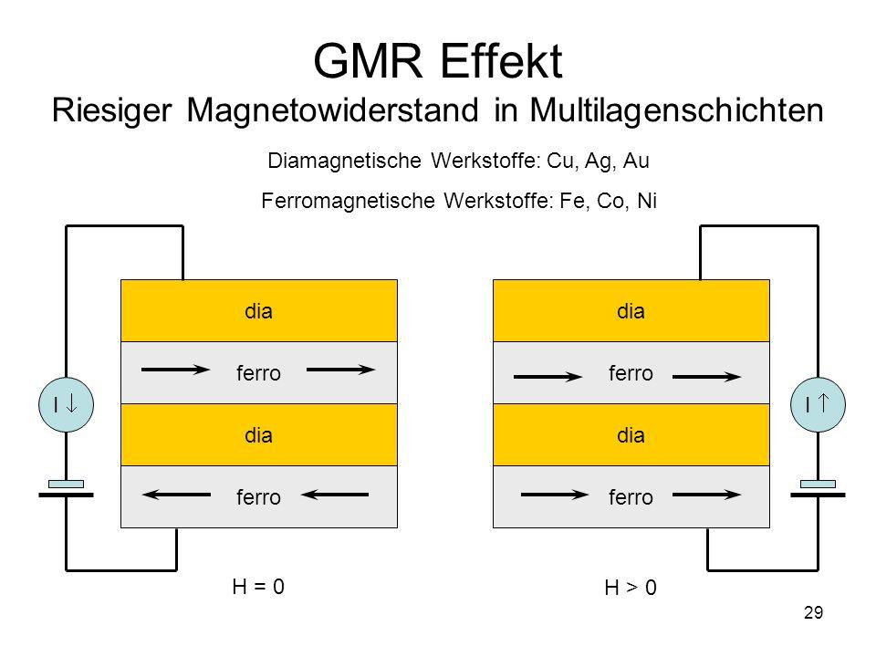 GMR Effekt Riesiger Magnetowiderstand in Multilagenschichten