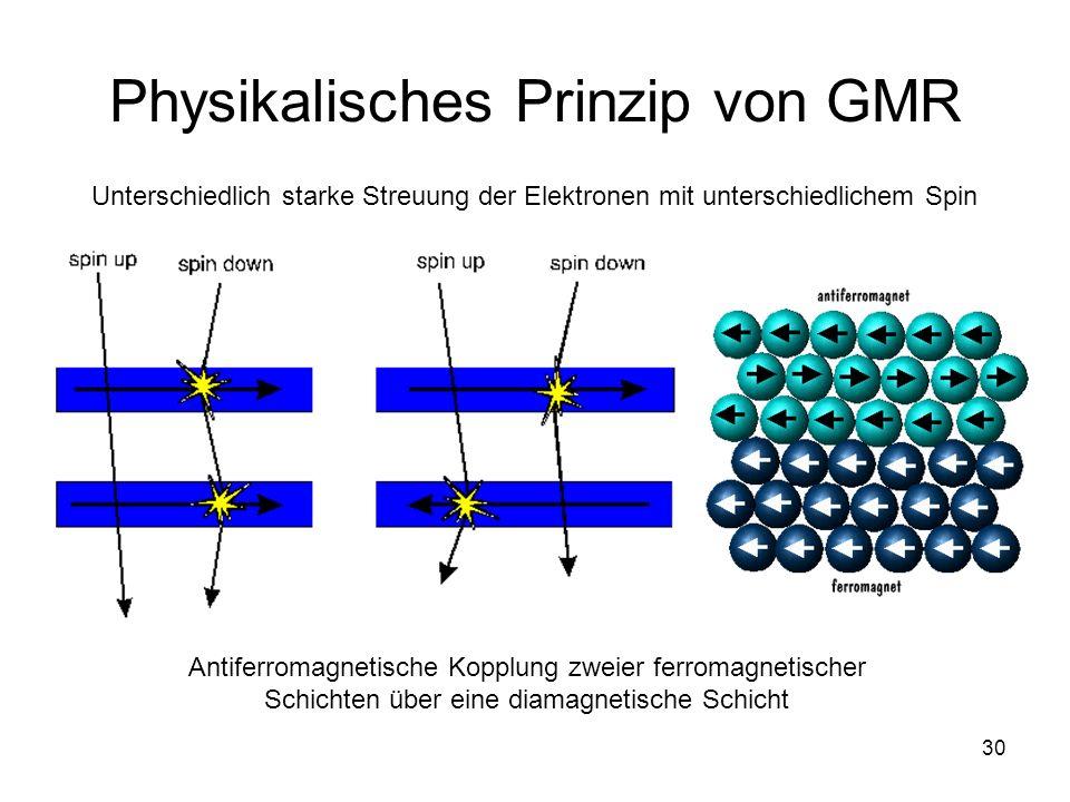 Physikalisches Prinzip von GMR