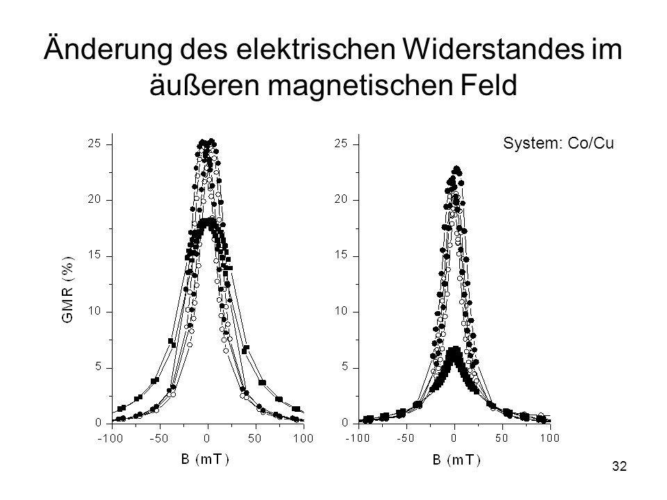 Änderung des elektrischen Widerstandes im äußeren magnetischen Feld