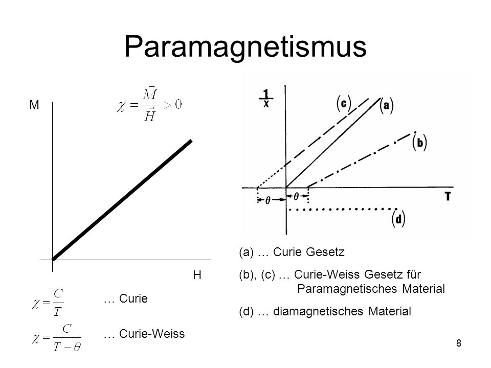 Paramagnetismus M (a) … Curie Gesetz