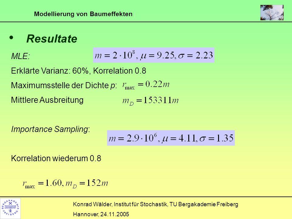 Resultate MLE: Erklärte Varianz: 60%, Korrelation 0.8