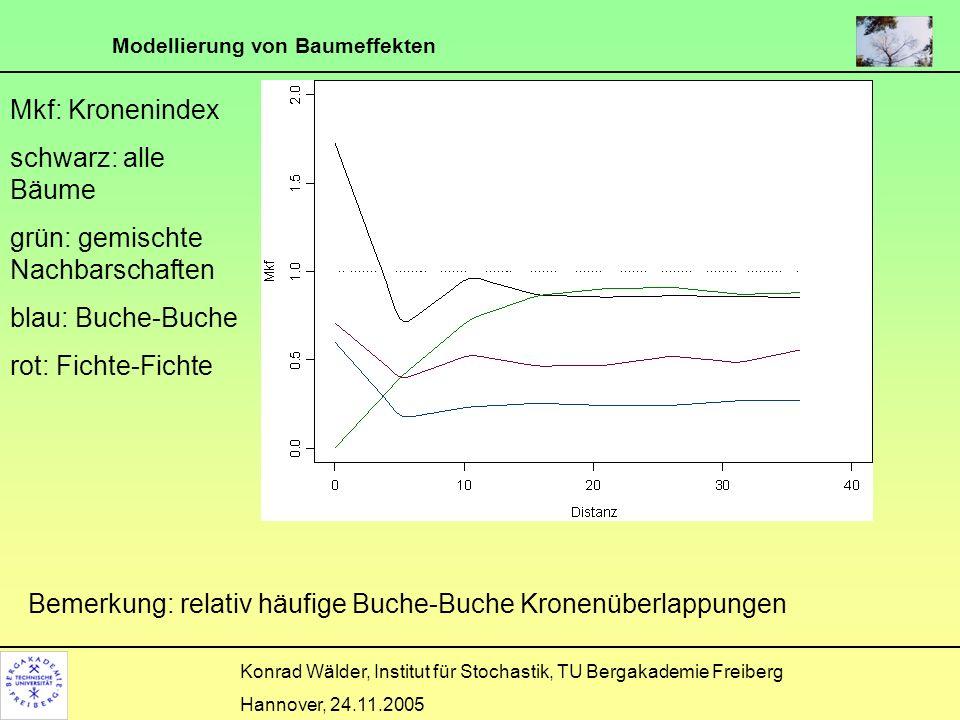 Mkf: Kronenindex schwarz: alle Bäume. grün: gemischte Nachbarschaften. blau: Buche-Buche. rot: Fichte-Fichte.