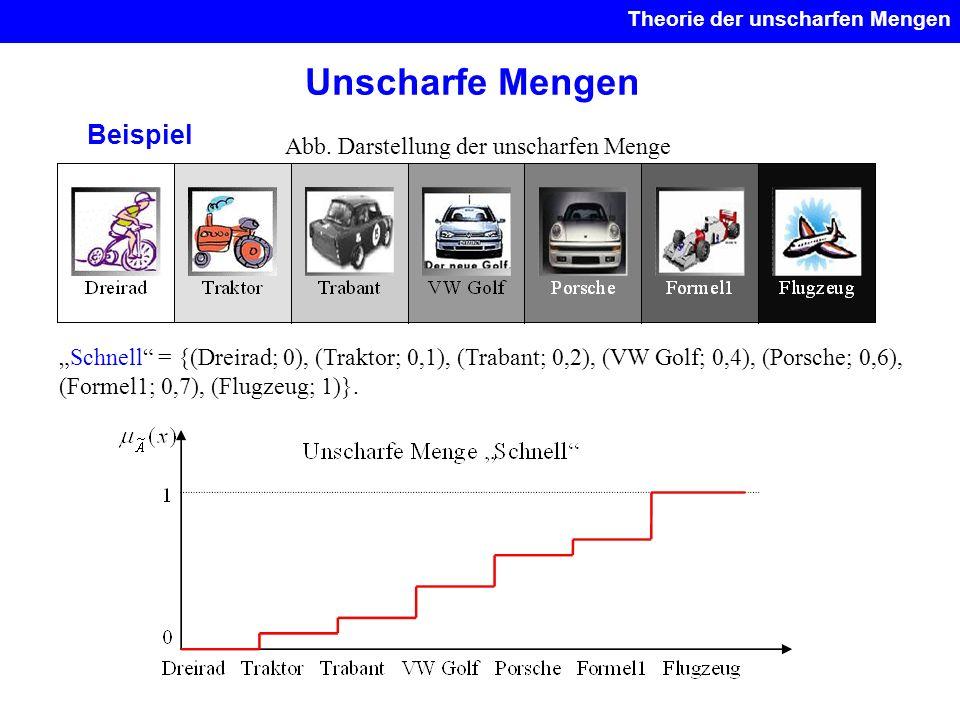 Unscharfe Mengen Beispiel Abb. Darstellung der unscharfen Menge