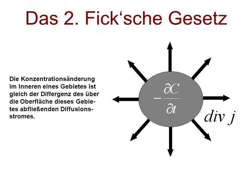 Das 2. Fick'sche Gesetz Die Konzentrationsänderung
