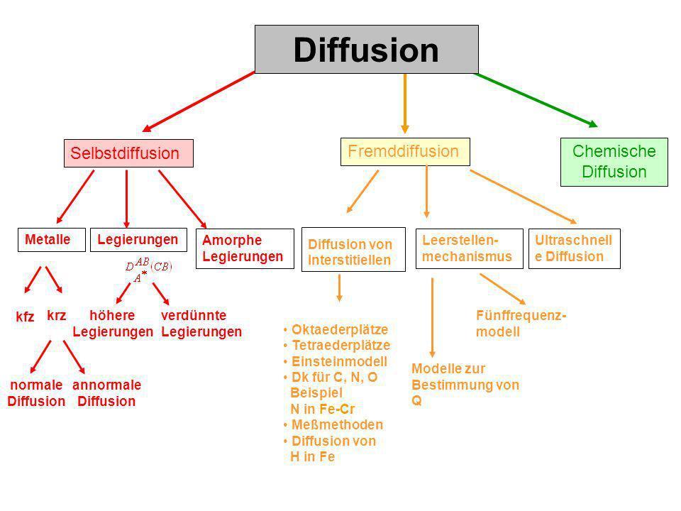 Diffusion Selbstdiffusion Fremddiffusion Chemische Diffusion Metalle