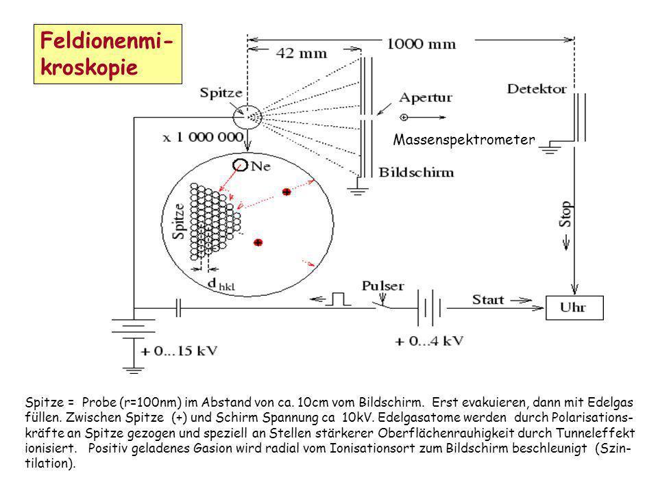 Feldionenmi- kroskopie Massenspektrometer