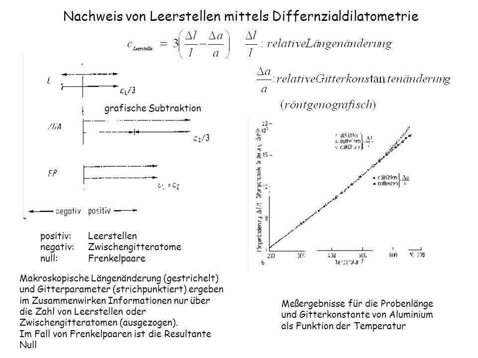 Nachweis von Leerstellen mittels Differnzialdilatometrie