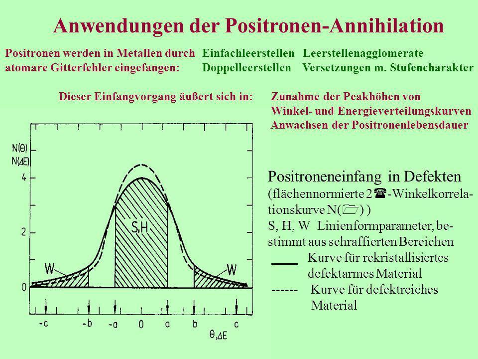 Anwendungen der Positronen-Annihilation