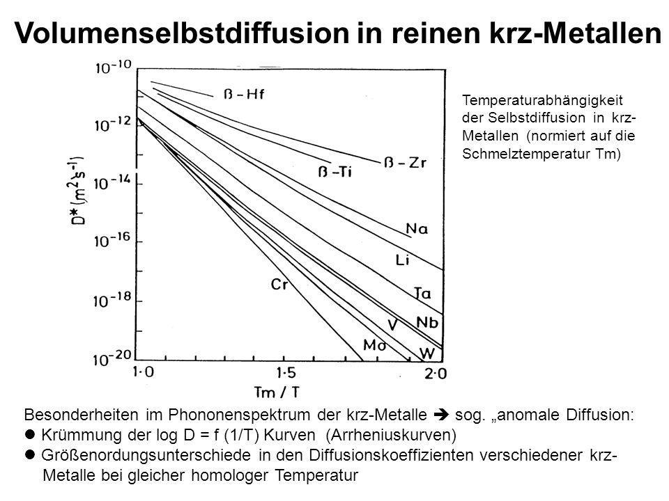 Volumenselbstdiffusion in reinen krz-Metallen