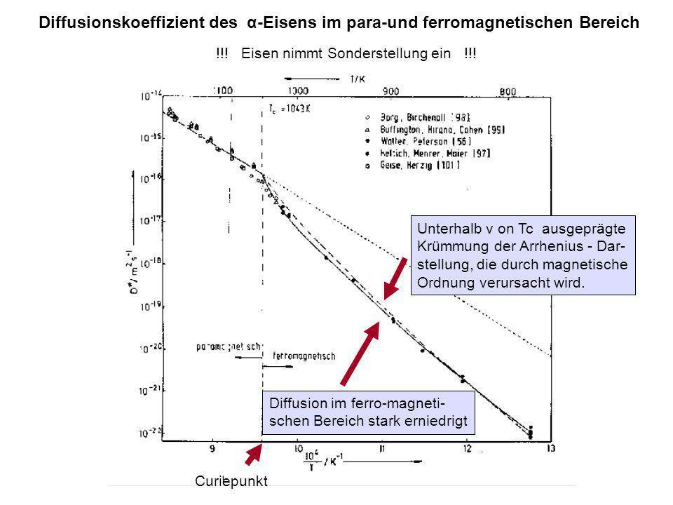 Diffusionskoeffizient des α-Eisens im para-und ferromagnetischen Bereich