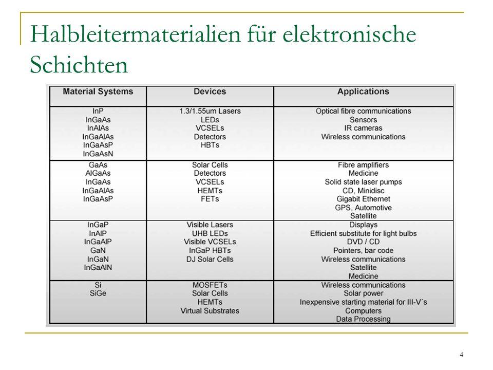 Halbleitermaterialien für elektronische Schichten