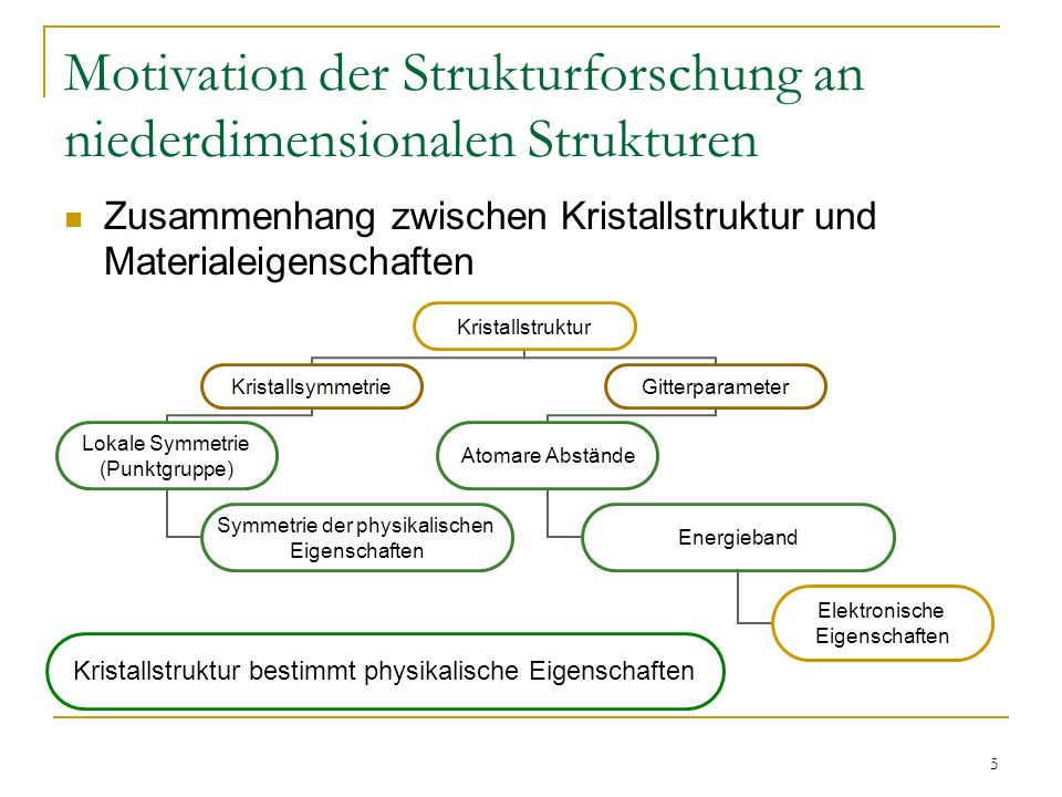 Motivation der Strukturforschung an niederdimensionalen Strukturen