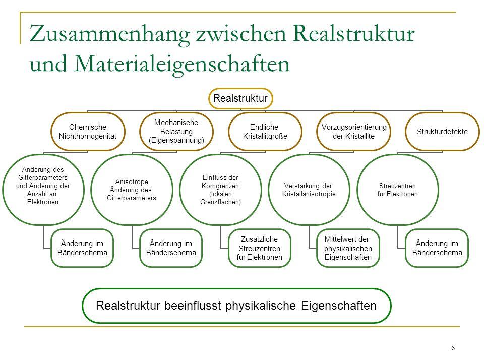 Zusammenhang zwischen Realstruktur und Materialeigenschaften