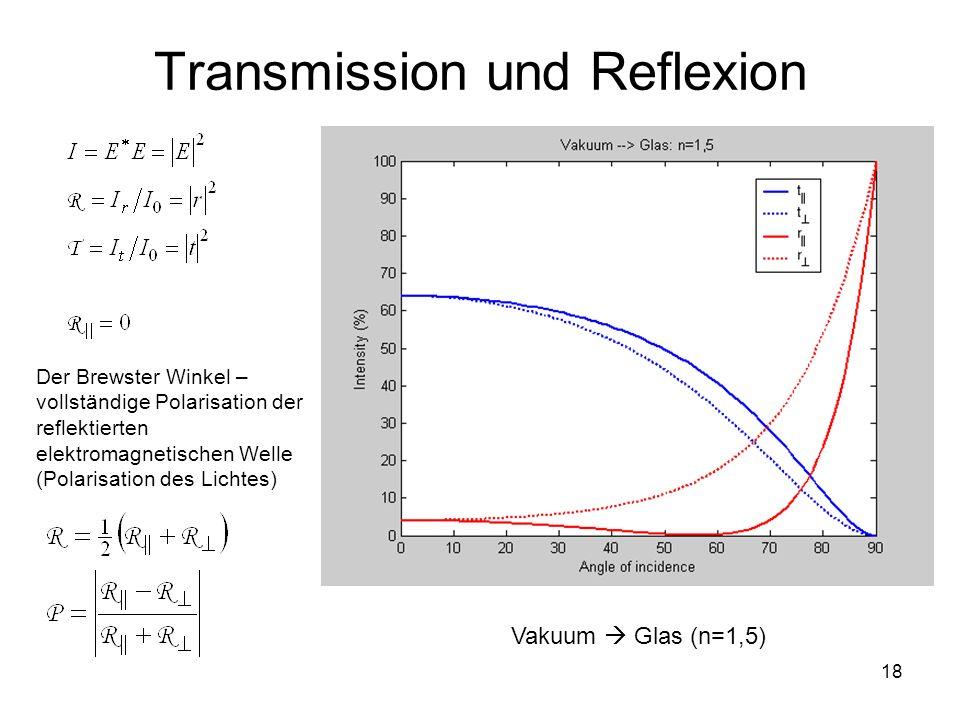 Transmission und Reflexion