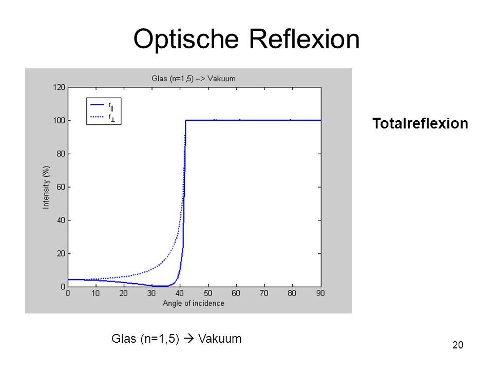 Optische Reflexion Totalreflexion Glas (n=1,5)  Vakuum