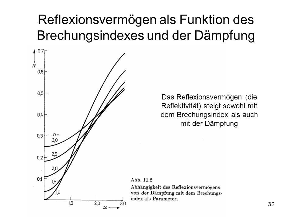 Reflexionsvermögen als Funktion des Brechungsindexes und der Dämpfung